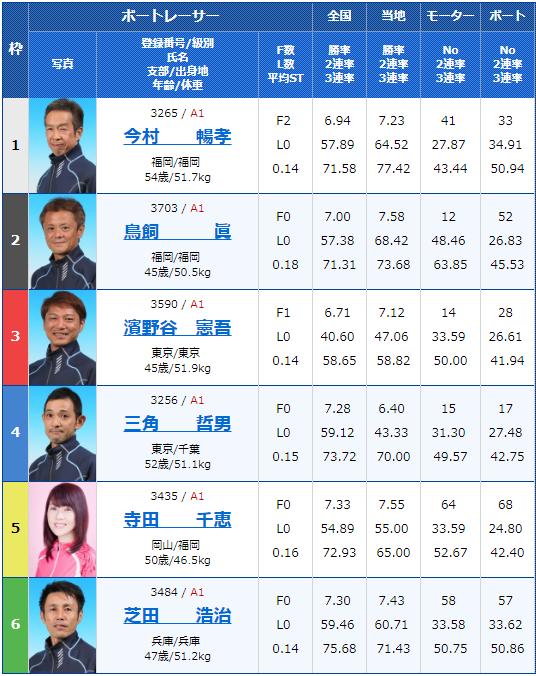 2019年4月18日宮島競艇第20回マスターズチャンピオン4日目7Rの出走表