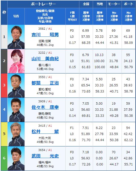 2019年4月18日宮島競艇第20回マスターズチャンピオン4日目9Rの出走表