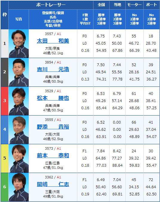 2019年4月19日宮島競艇第20回マスターズチャンピオン5日目10Rの出走表