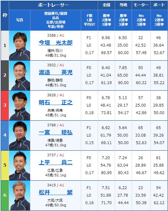2019年4月19日宮島競艇第20回マスターズチャンピオン5日目11Rの出走表