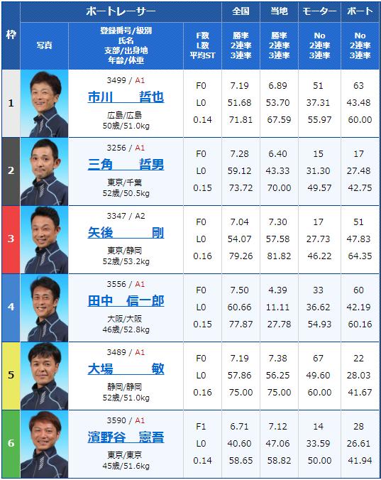2019年4月19日宮島競艇第20回マスターズチャンピオン5日目12Rの出走表
