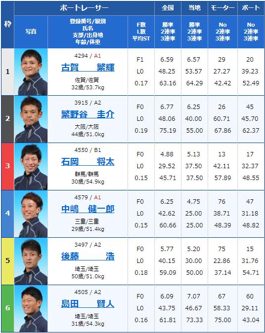 2019年4月22日大村競艇G3アサヒビールカップ4日目11Rの出走表