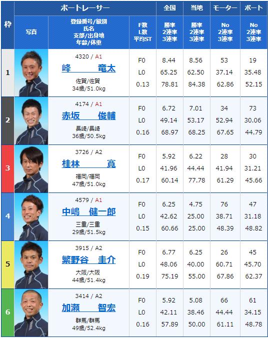 2019年4月23日大村競艇G3アサヒビールカップ5日目11Rの出走表
