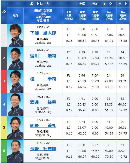 2019年4月23日大村競艇G3アサヒビールカップ5日目9Rの出走表