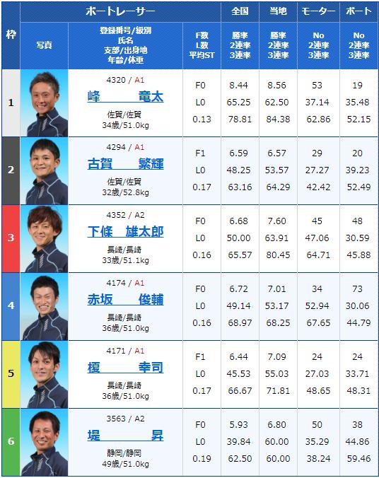 2019年4月24日大村競艇G3アサヒビールカップ最終日12Rの出走表