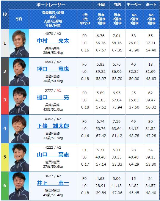 2019年4月26日大村競艇GW特選レース初日11Rの出走表