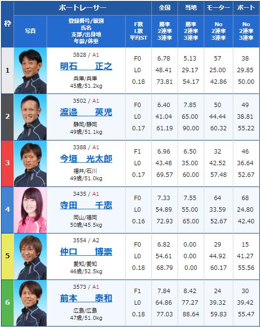 2019年4月18日宮島競艇第20回マスターズチャンピオン3日目10Rの出走表