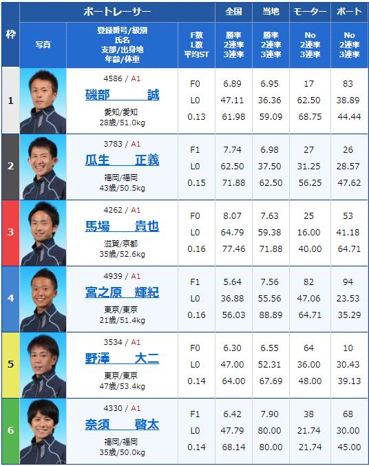 住之江競艇「スポニチ杯争奪-第53回住之江選手権競走」初日12Rの出走表