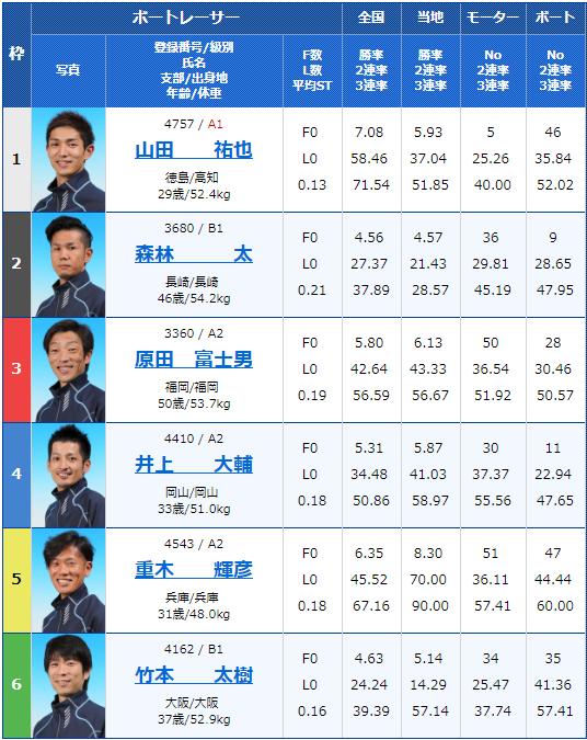 2019年5月4日丸亀競艇報知グリーンカップ初日11Rの出走表