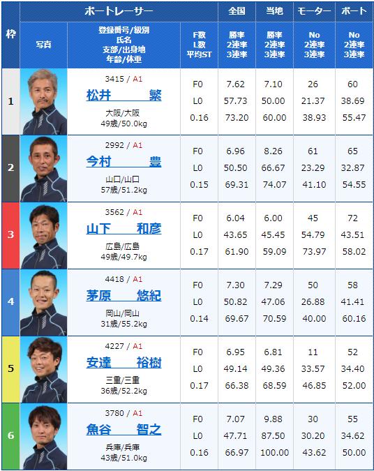 2019年5月10日津競艇「G1つつじ賞王座決定戦 開設67周年記念競走」初日11Rの出走表