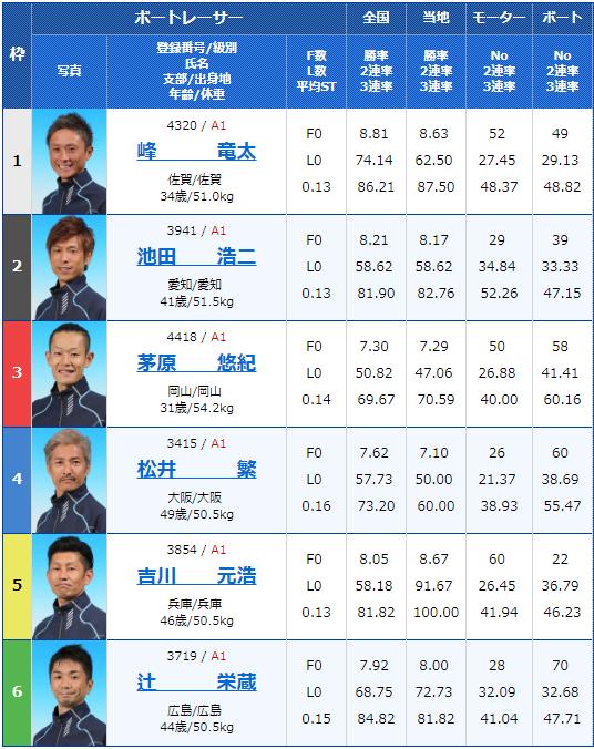 2019年5月11日津競艇「G1つつじ賞王座決定戦 開設67周年記念競走」2日目12Rの出走表