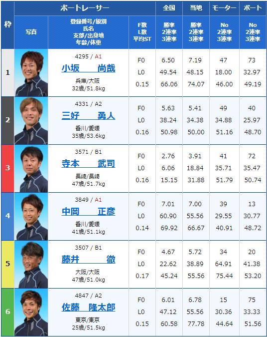2019年5月13日大村競艇「スポーツ報知杯」最終日10Rの出走表