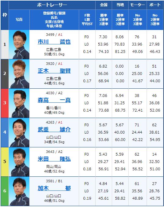 2019年5月13日大村競艇「スポーツ報知杯」最終日12Rの出走表