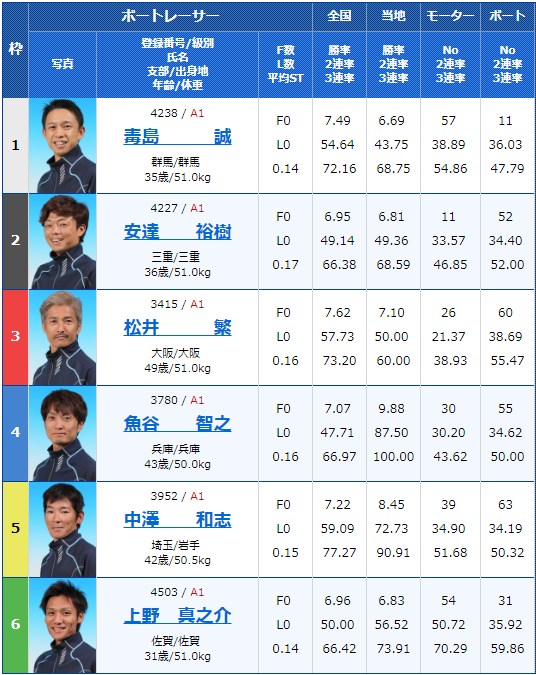 2019年5月13日津競艇「G1つつじ賞王座決定戦 開設67周年記念競走」4日目12Rの出走表