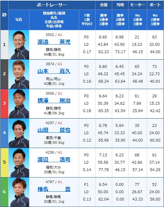 2019年5月14日住之江競艇「スポニチ杯争奪第53回なにわ賞」初日12Rの出走表