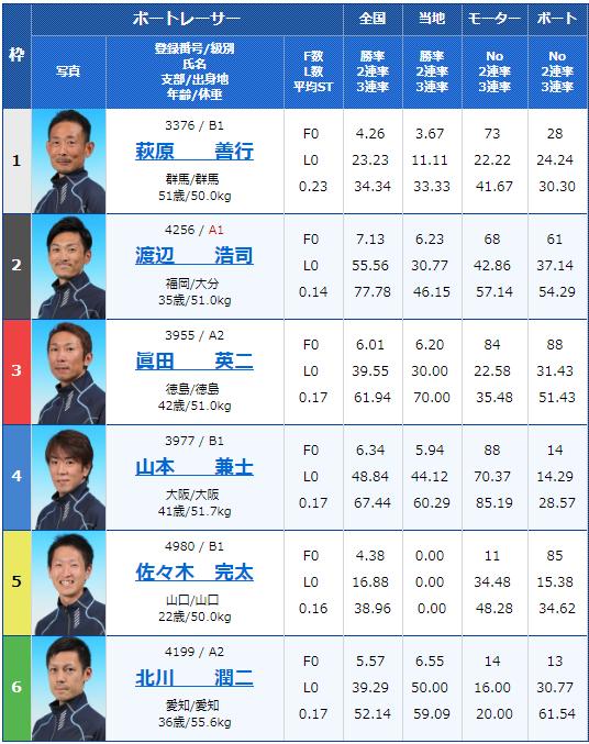 2019年5月14日住之江競艇「スポニチ杯争奪第53回なにわ賞」初日7Rの出走表