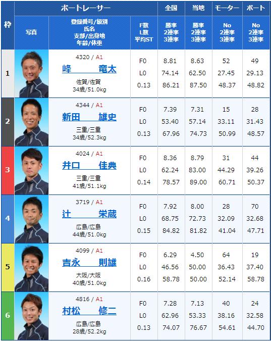 2019年5月14日津競艇「G1つつじ賞王座決定戦 開設67周年記念競走」5日目11Rの出走表