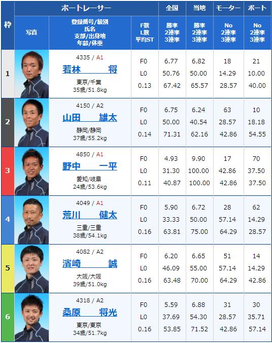 2019年5月15日江戸川競艇「G2江戸川634杯-モーターボート大賞」2日目10Rの出走表