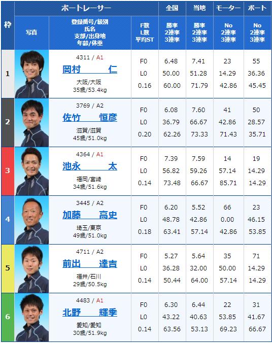 2019年5月15日江戸川競艇「G2江戸川634杯-モーターボート大賞」2日目11Rの出走表