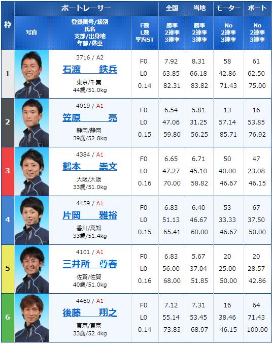 2019年5月15日江戸川競艇「G2江戸川634杯-モーターボート大賞」2日目12Rの出走表