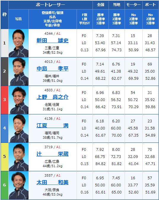 2019年5月15日津競艇「G1つつじ賞王座決定戦 開設67周年記念競走」最終日11Rの出走表