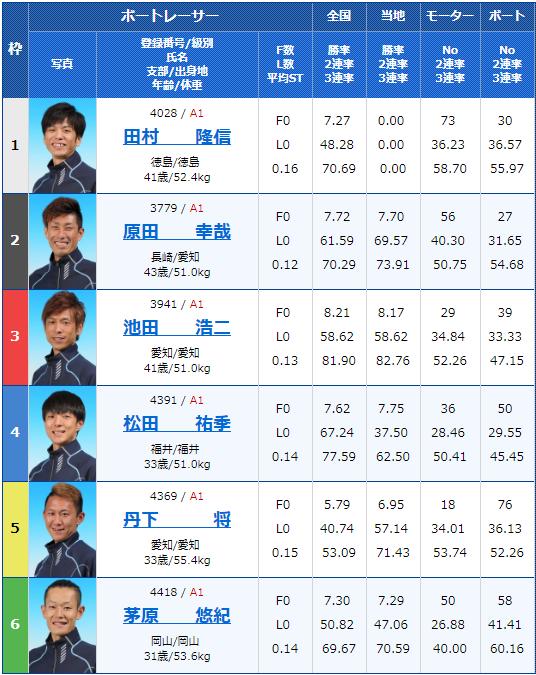 2019年5月15日津競艇「G1つつじ賞王座決定戦 開設67周年記念競走」最終日9Rの出走表