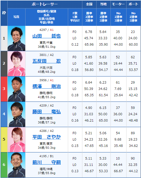 2019年5月17日住之江競艇「スポニチ杯争奪-第53回なにわ賞」4日目10Rの出走表