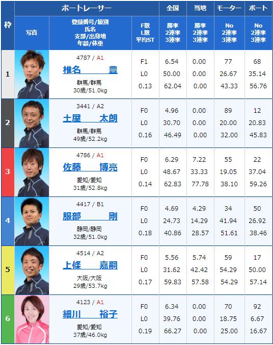 2019年5月17日住之江競艇「スポニチ杯争奪-第53回なにわ賞」4日目11Rの出走表