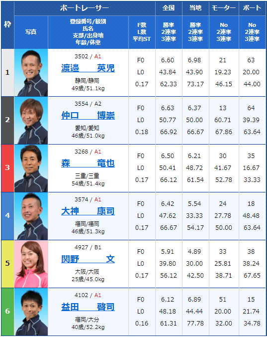 2019年5月17日住之江競艇「スポニチ杯争奪-第53回なにわ賞」4日目12の出走表