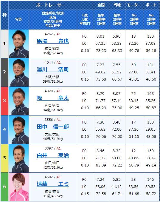2019年5月22日福岡競艇「第46回ボートレースオールスター」2日目10Rの出走表