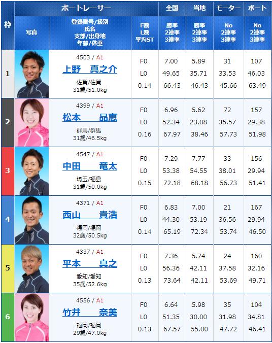 2019年5月23日福岡競艇「第46回ボートレースオールスター」3日目7Rの出走表