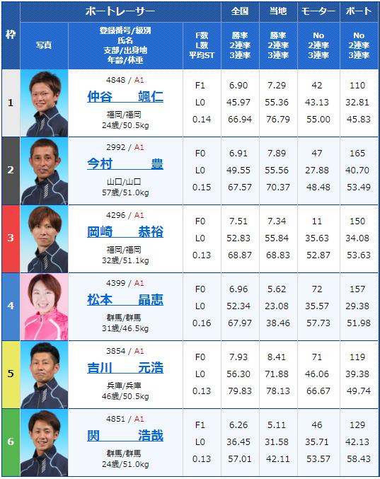 2019年5月24日福岡競艇「第46回ボートレースオールスター」4日目6Rの出走表