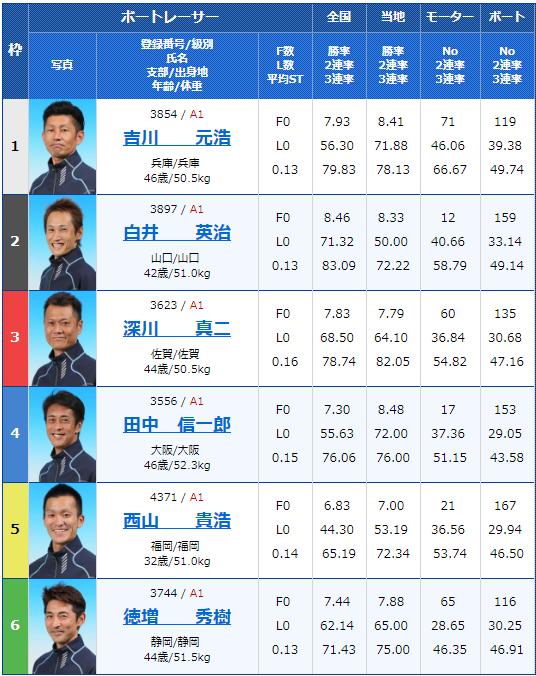 2019年5月25日福岡競艇「第46回ボートレースオールスター」5日目12Rの出走表