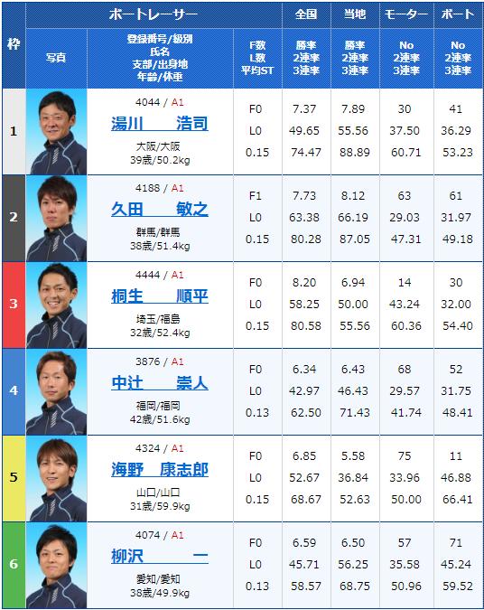 2019年5月31日桐生競艇G1赤城雷神賞10Rの出走表