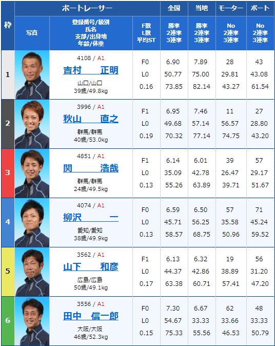2019年5月31日桐生競艇G1赤城雷神賞6Rの出走表