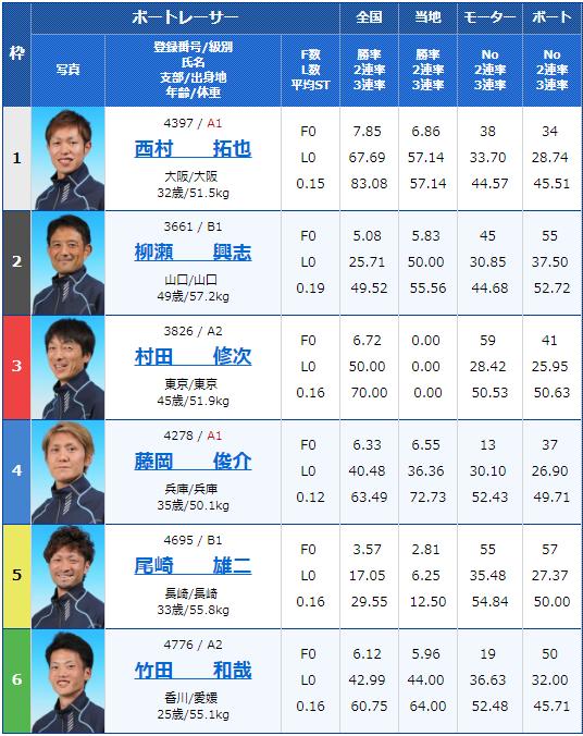 2019年5月8日若松競艇「入江製菓杯」初日11Rの出走表