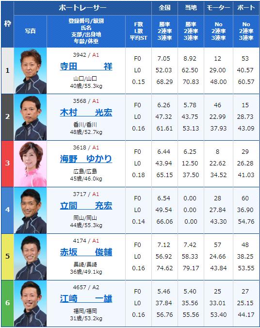2019年5月8日若松競艇「入江製菓杯」初日12Rの出走表