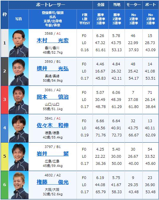 2019年5月8日若松競艇「入江製菓杯」初日9Rの出走表