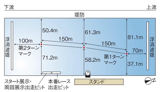 江戸川競艇場の水面特徴や広さ