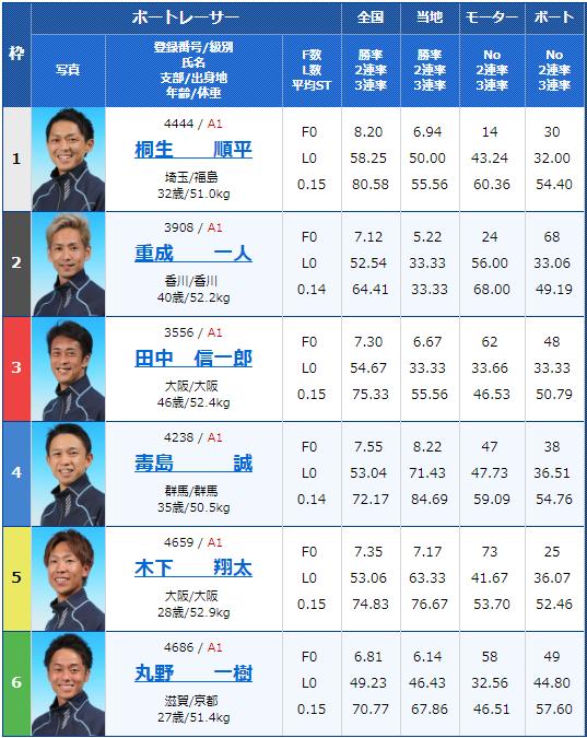 2019年6月3日桐生競艇G1赤城雷神賞4日目11Rの出走表
