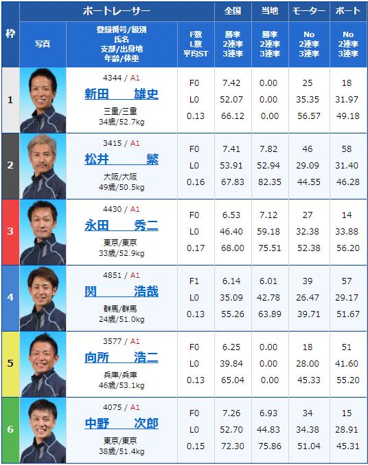 2019年6月3日桐生競艇G1赤城雷神賞4日目9Rの出走表