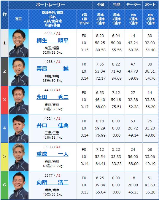 2019年6月4日桐生競艇G1赤城雷神賞5日目10Rの出走表