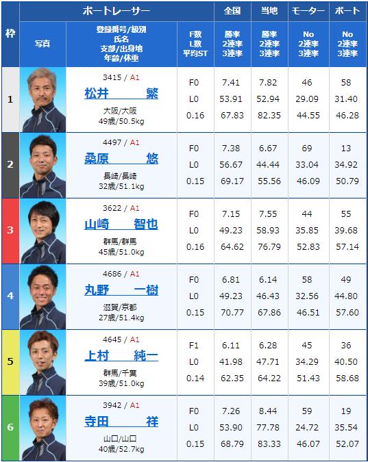 2019年6月4日桐生競艇G1赤城雷神賞5日目11Rの出走表