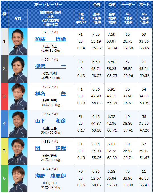 2019年6月4日桐生競艇G1赤城雷神賞5日目12Rの出走表