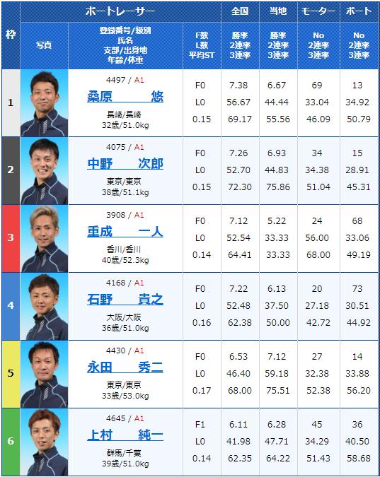 2019年6月5日桐生競艇G1赤城雷神賞最終日11Rの出走表