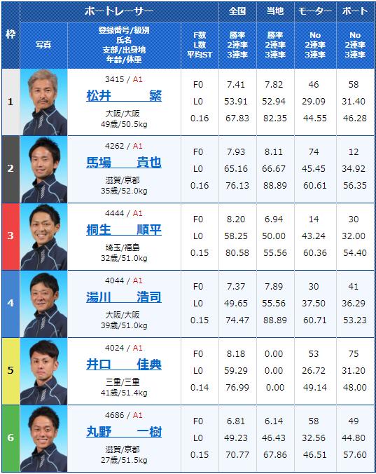 2019年6月5日桐生競艇G1赤城雷神賞最終日12Rの出走表