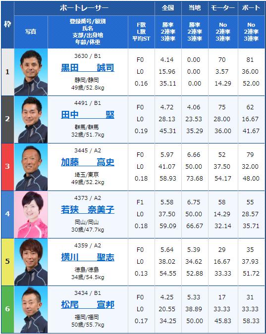 2019年6月5日鳴門競艇「日本トーター杯競走」初日9Rの出走表