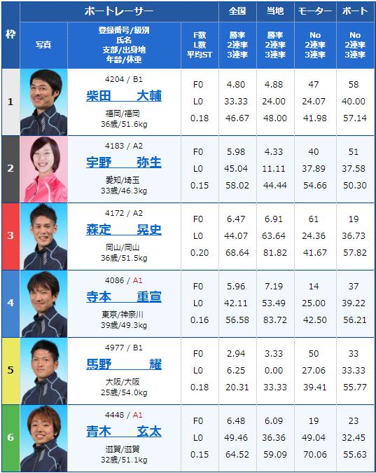 2019年6月6日津競艇場レディオキューブFM三重カップ初日7Rの出走表