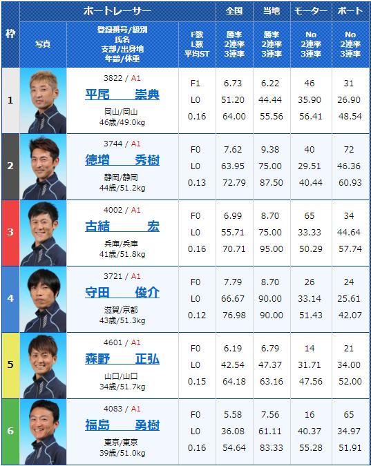 2019年6月10日宮島競艇G1宮島チャンピオンカップ開設65周年3日目11Rの出走表