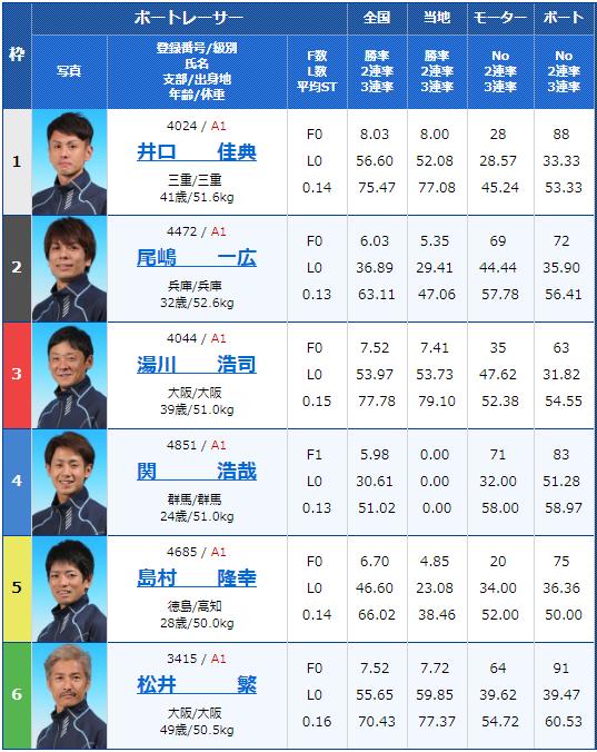 2019年6月10日住之江競艇G1太閤賞競走 開設63周年記念2日目10Rの出走表
